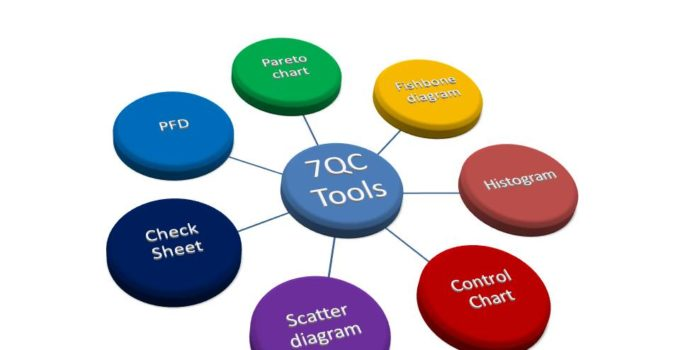 7QC Tools for Problem Solving