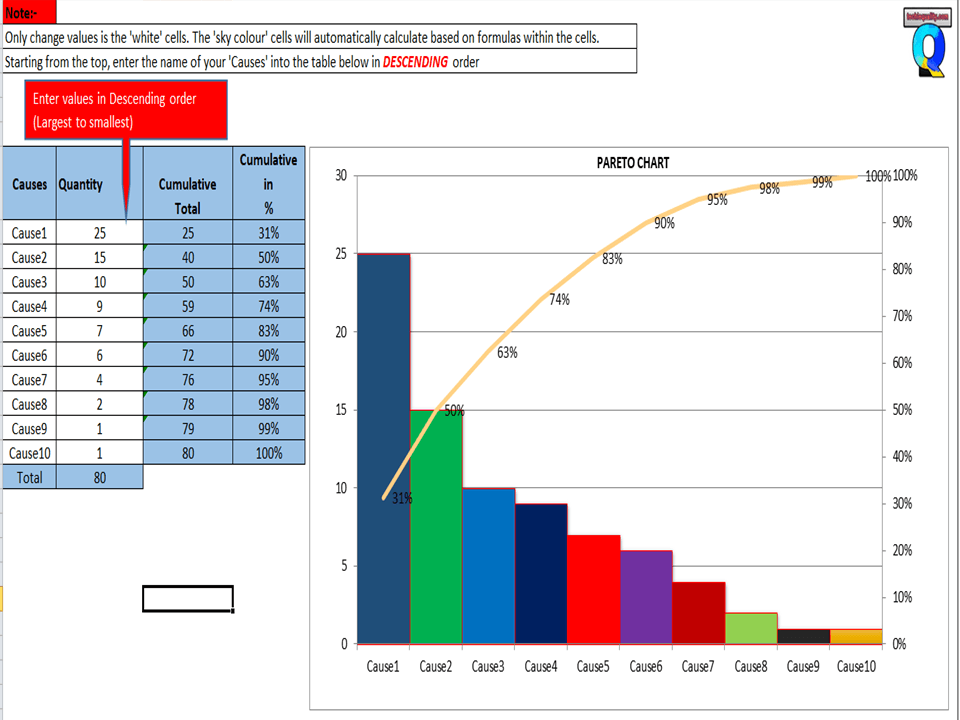 Pareto Chart Excel Template Download The Pareto Chart Template