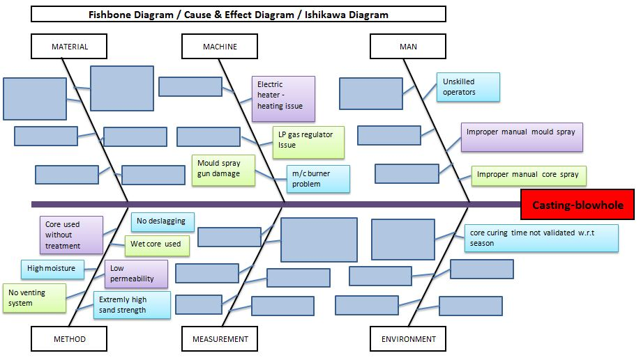 Fishbone Diagram Template With Example Download Excel Template