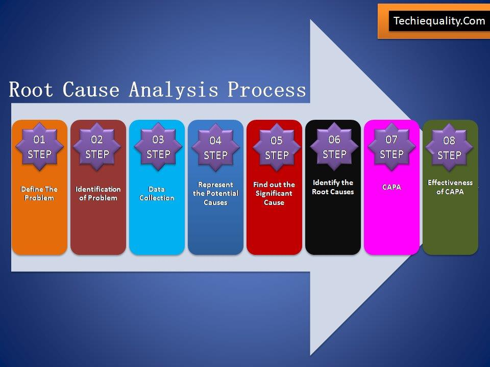 Process Capability Analysis | Download Cp & Cpk Excel Sheet