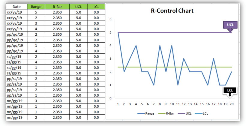Control Chart Excel Template |How to Plot CC in Excel