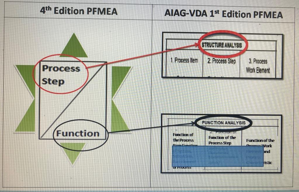 Aiag Vda Fmea Key Changes